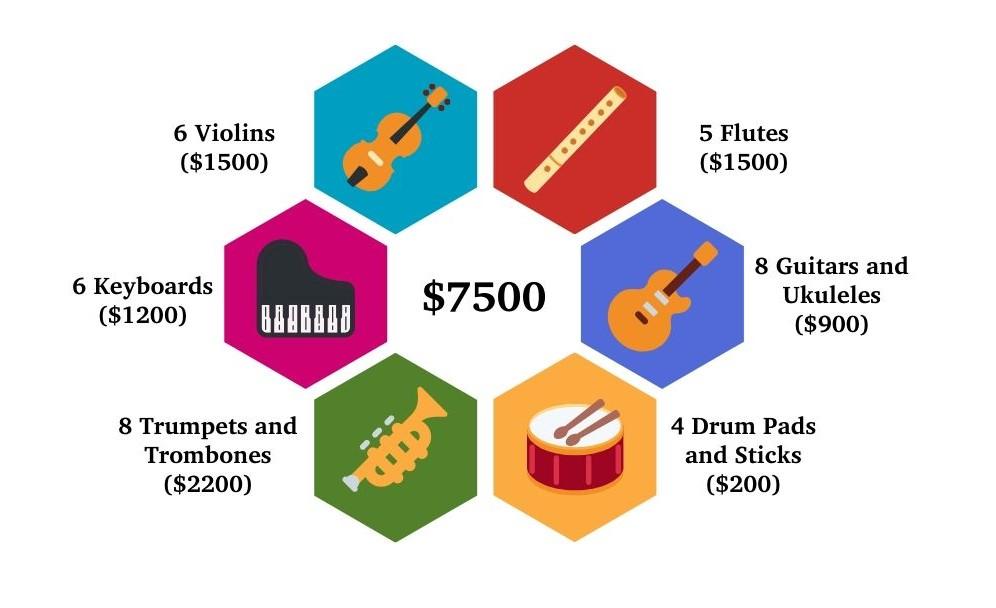 Breakdown of instruments totalling $7500